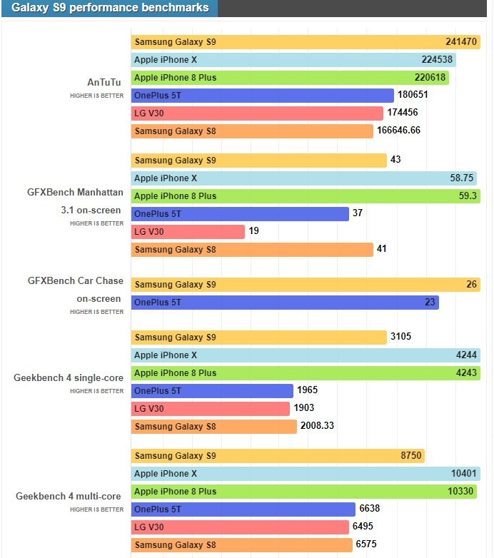 Galaxy-S9-Benchmark-Results